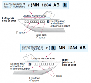 Minnesota License Number Requirements