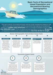 Infographic - Recreational Boating