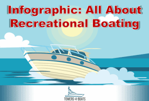 Infographic: All About Recreational Boating